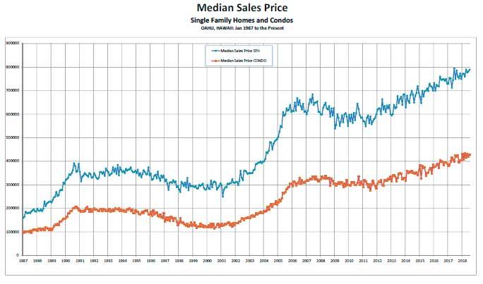 ハワイ不動産の中間価格の水推移