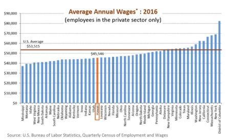 ハワイの賃金は全米の平均以下