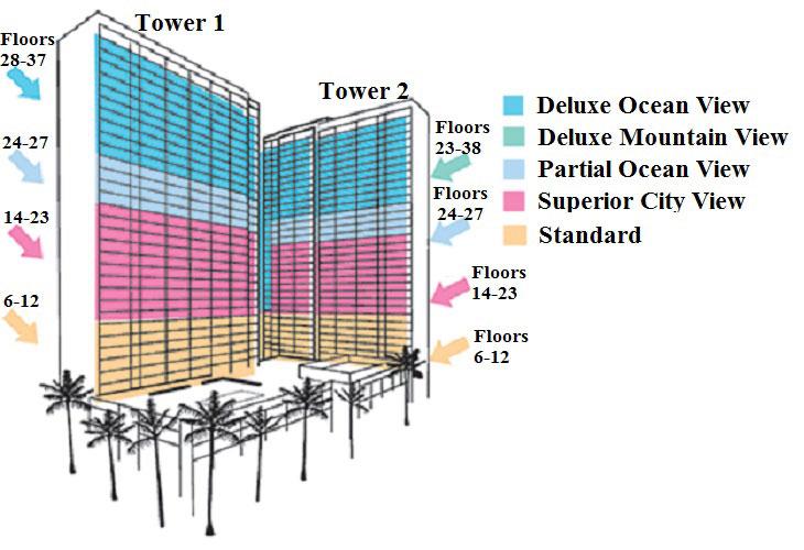 ワイキキ・バニヤンのホテルカテゴリー