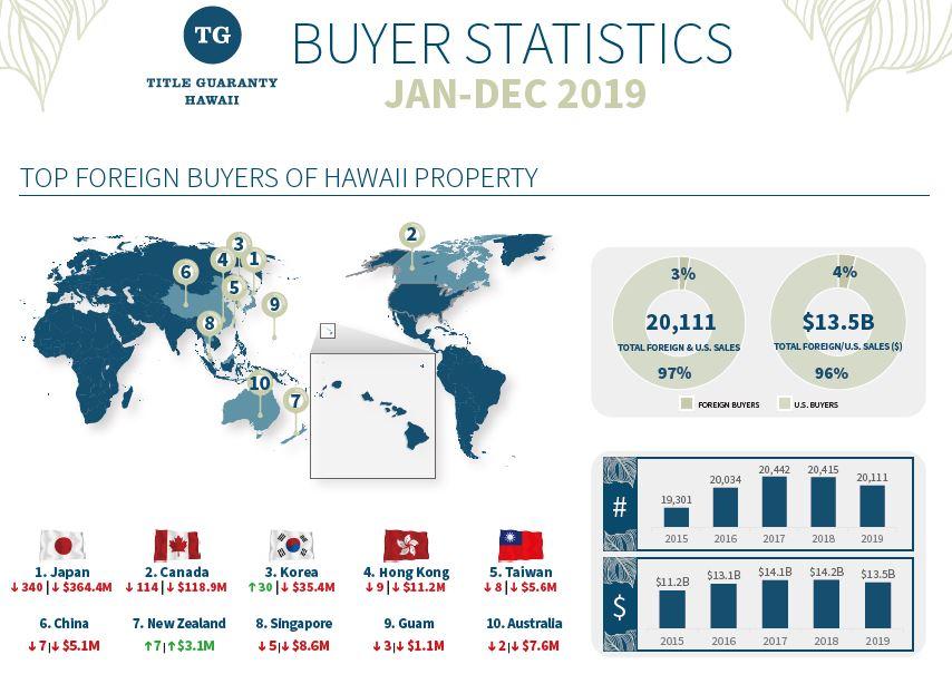 ハワイ不動産の最新統計情報